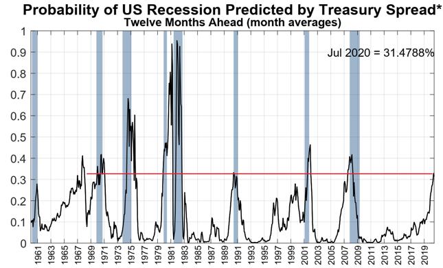 Prawdopodobieństwo wystąpienia recesji w USA implikowane z różnicy rentowności obligacji skarbowych