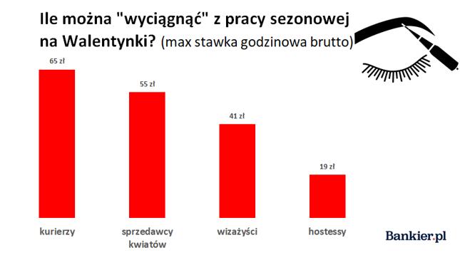 Źródło: opracowanie własne Bankier.pl na podstawie danych Personnel Service