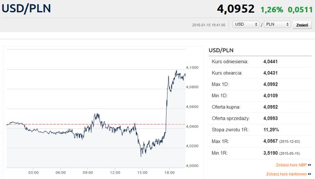 Kliknij, aby przejść do notowań USD/PLN