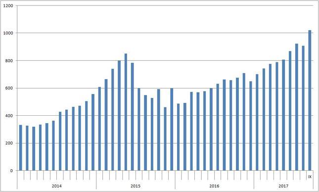 Wartość chińskich akcji w rękach zagranicznych inwestorów [mld juanów]