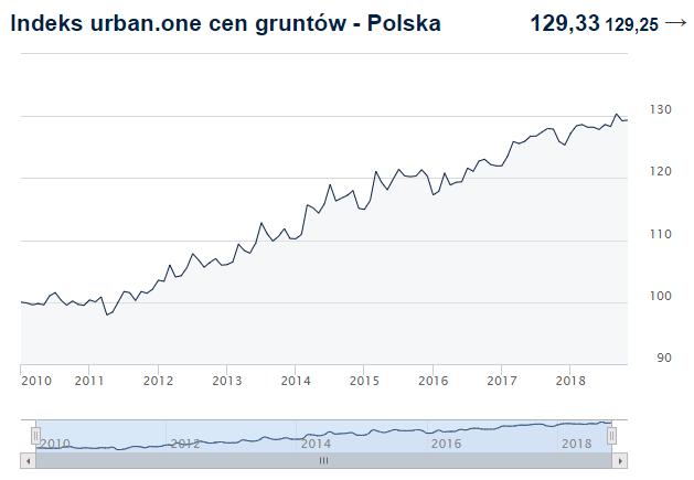Indeks cen transakcyjnych gruntów w Polsce. Kliknij w obrazek, aby zobaczyć aktualne dane.