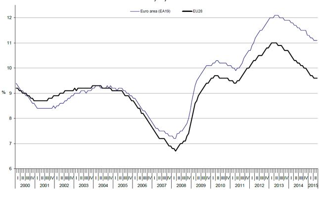 Stopa bezrobocia (BAEL) w strefie euro i Unii Europejskiej