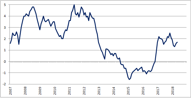 Inflacja CPI w Polsce (r/r)