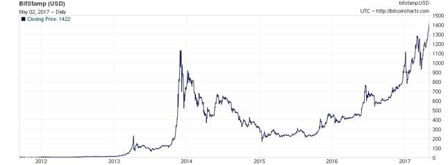 Kurs bitcoina w USD