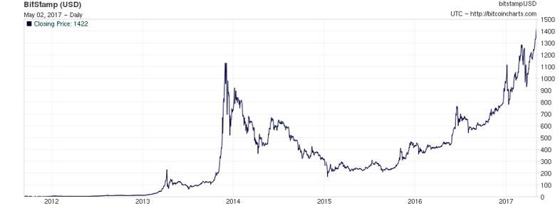 prekyba tarp btc ir etk bitcoin mašina brooklyn