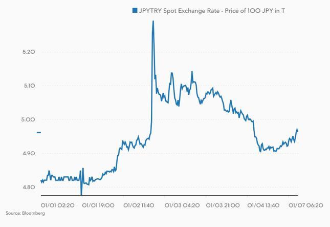 Kurs JPY/TRY, czyli ile lir tureckich trzeba zapłacić za 100 jenów japońskich.