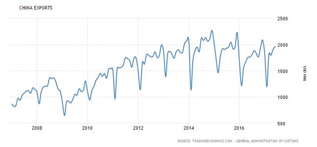Miesięczna wartość eksportu z Chin (dane w setkach milionów USD).