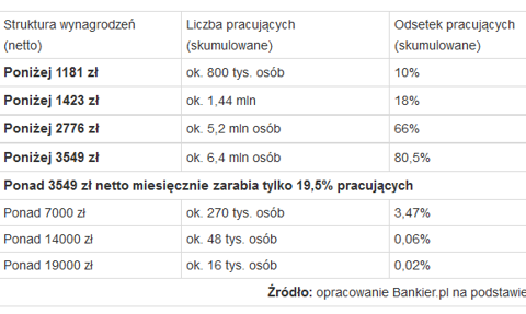 4/5 Polaków zarabia mniej niż 3549 zł netto