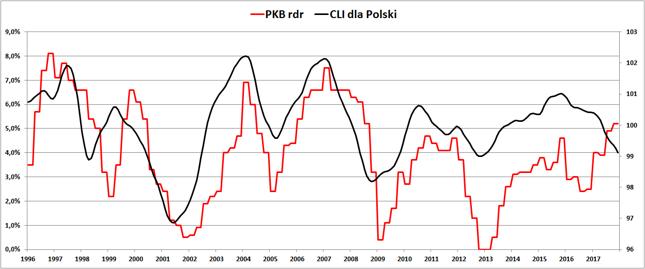 Roczna dynamika PKB Polski (lewa oś) i wskaźnik CLI (w pkt, prawa oś).