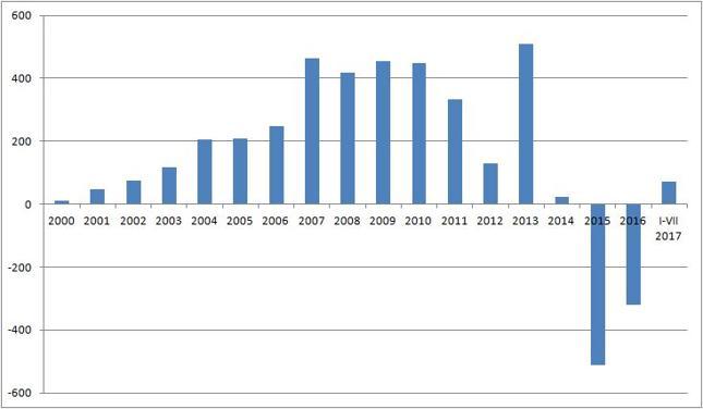 Zmiana wartości rezerw walutowych Chin [mld USD]