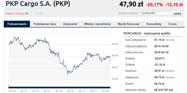 Załamanie kursu PKP Cargo, mimo poprawy wyników