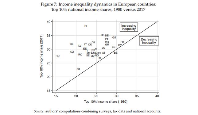 Udział 10 proc. osób o najwyższych dochodach w dochodzie narodowym w 2017 r. (oś Y) i 1980 r. (oś X)