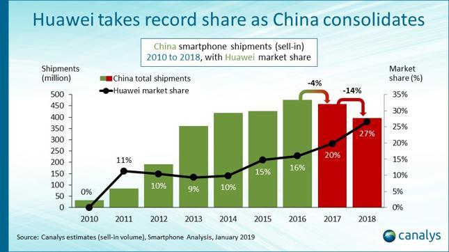 Wielkość dystrybucji smartfonów (kolumny, lewa oś, mln sztuk) oraz udział Huawei w rynku (czarna linia, prawa oś)