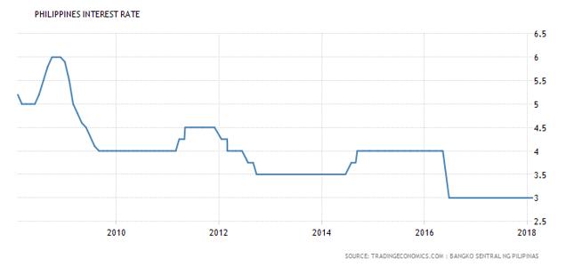 Stopy procentowe na Filipinach są rekordowo niskie.