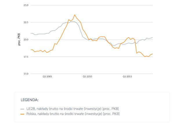 Stopa inwestycji w proc. Jest to udział inwestycji w PKB. Dane są do pierwszego kwartału, ale drugi kwartał przyniósł prawdopodobnie nieznaczny spadek stopy inwestycji w Polsce.