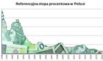 """""""Odświeżona"""" RPP: stopy procentowe w lutym bez zmian"""
