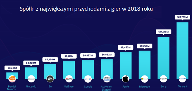 Te spółki notują największe przychody z gier