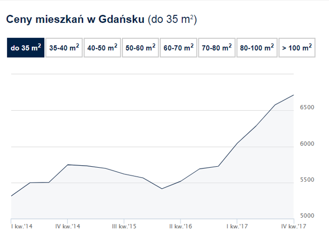 Wykres średnich cen transakcyjnych mieszkań w Gdańsku do 35 m2