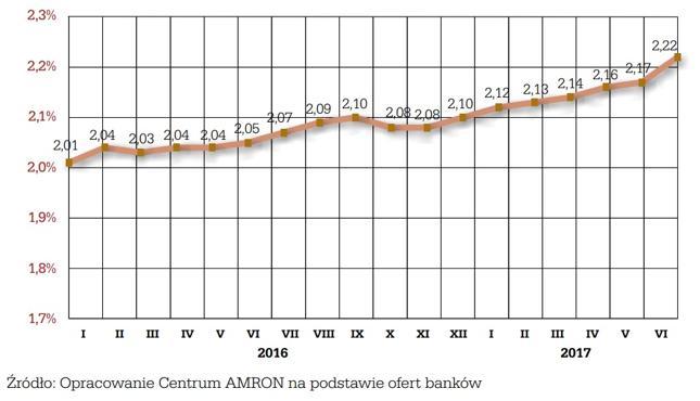 Średnia marża kredytu hipotecznego w okresie styczeń 2016 r. – czerwiec 2017 r. (300 tys. zł, LTV 75 proc., 25 lat)