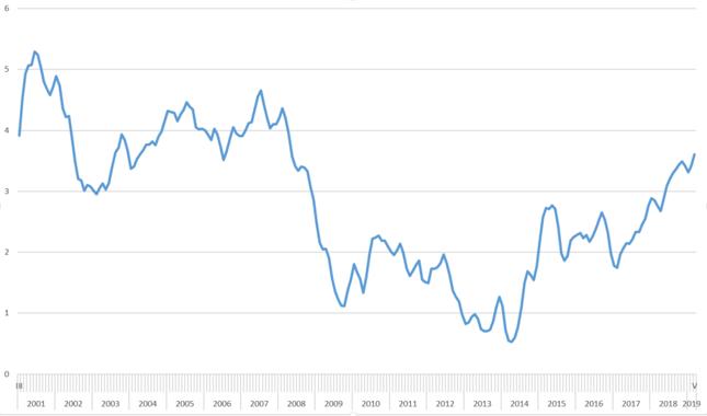 Tempo wzrostu nominalnego wynagrodzenia zasadniczego [proc.]