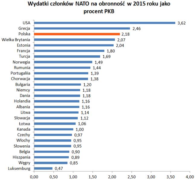 Tylko 5 krajów spełnia natowski wymóg 2%. Dane za rocznikami NATO