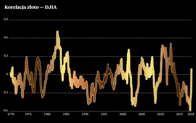 Korelacja tygodniowych stóp zwrotu pomiędzy kursem złota a średnią przemysłową Dow Jonesa.