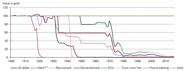 Skala deprecjacji głównych walut wobec złota w latach 1900-2016.