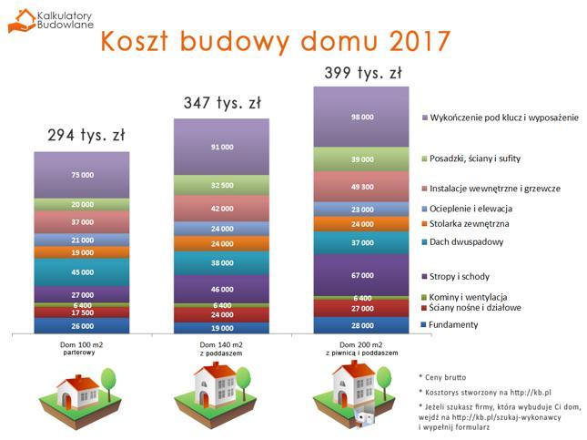 Ogromny Koszty budowy domu na rok 2017 – sprawdzamy najpopularniejsze KA59