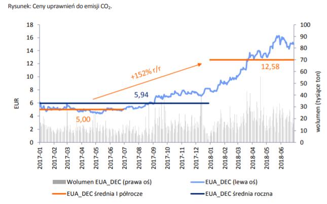 Ceny uprawnień do emisji CO2 w EUR/Mg