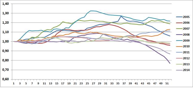 Zmiana średniej ceny litra Pb95 w ciągu roku (w tygodniach) w latach 2005-14