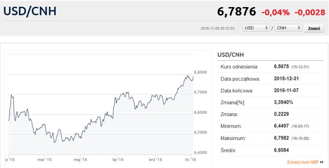 Kurs chińskiego juana względem dolara amerykańskiego, czyli ile juanów trzeba zapłacić za 1 USD.