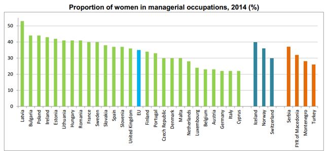 Odsetek kobiet na stanowiskach menedżerskich w krajach europejskich, 2014
