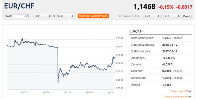 Względem euro frank ostatnio słabł