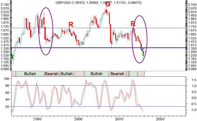 Wykres notowań pary walutowej GBP/USD - świece kwartalne. Kliknij, aby przejść do notowań.