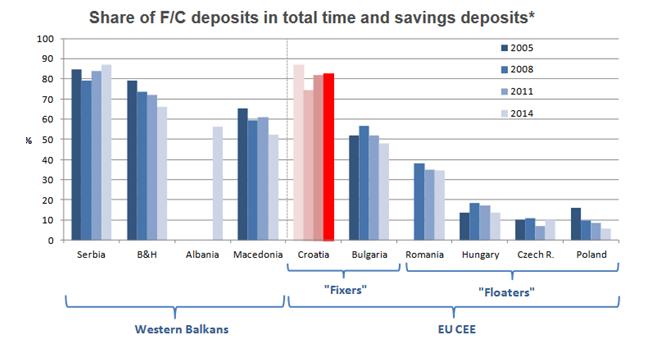 Udział depozytów denominowanych w walutach obcych w strukturze depozytów.