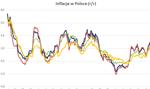 """""""Ta druga"""" inflacja też nie spada"""