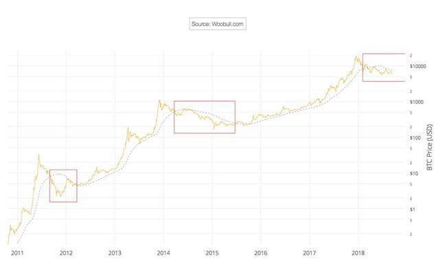 Trzy bessy na bitcoinie. Kliknij, aby powiększyć wykres.