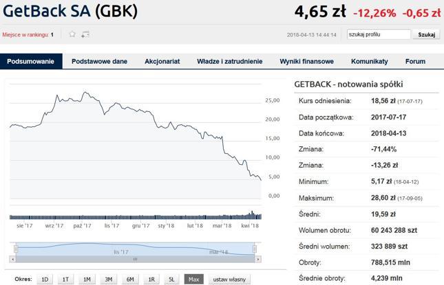 Akcje w ofercie obejmowano 18,5 zł, potem rosły one nawet do 28,6 zł we wrześniu. Dziś – pół roku później – GetBack notowany jest poniżej 5 zł.