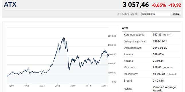 Główny austriacki indeks - podobnie jak WIG20 - wciąż nie pobił rekordów z poprzedniej hossy