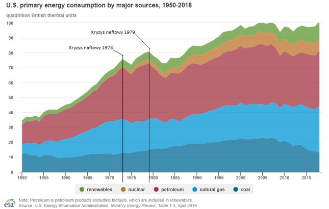 Zużycie energii pierwotnej w USA według źródeł pochodzenia energii. Od góry: zielony -  OZE, pomarańczowy - jądrówki, czerwony - ropa naftowa, niebieski - gaz, fioletowy - węgiel. Widać wpływ kryzysów naftowych na ograniczenie produkcji z ropy