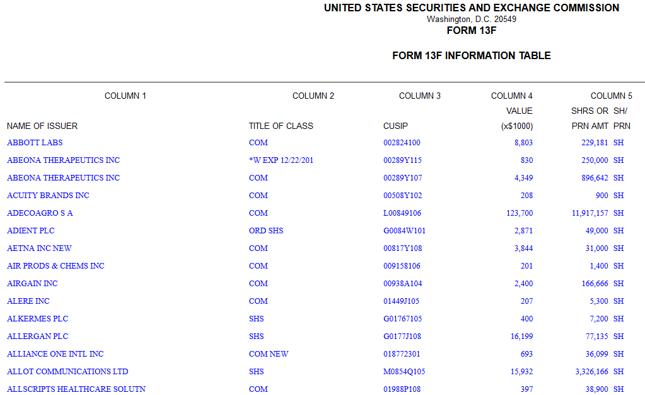 Kliknij, aby przejść do pełnej tabeli na stronie SEC