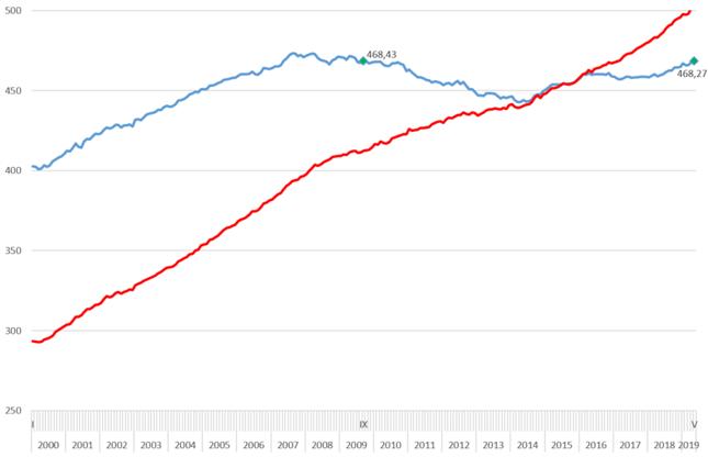 Nominalne (czerwony) i realne (niebieski) tygodniowe wynagrodzenie zasadniczne [GBP]