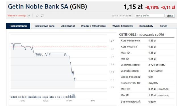 Zapowiedzi Szydło uderzyły w notowania banków