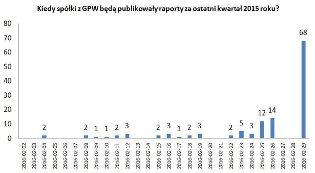 Kiedy spółki z GPW opublikują wyniki - IV kwartał 2015