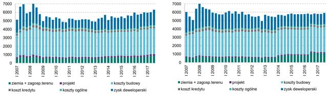Wykres 2 Szacunkowa struktura ceny netto mkw. powierzchni użytkowej nowego mieszkania dla konsumentów - Gdańsk i Poznań (na podstawie danych NBP)