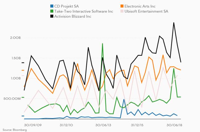 Przychody producentów gier w mld USD. CD Projektowi wciąż daleko do czołówki