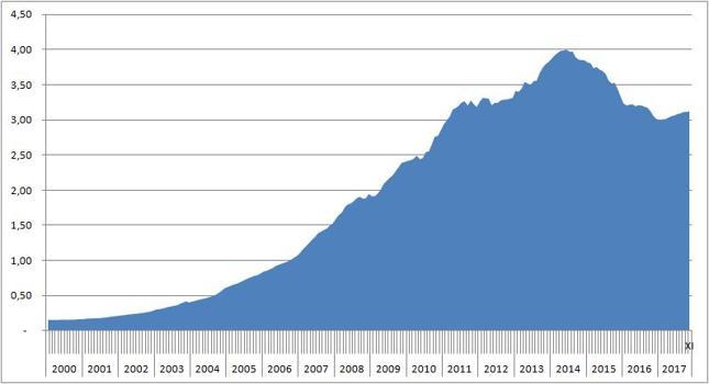 Wartość chińskich rezerw walutowych [bln dol.]. Szacuje się, że 60 proc. stanowią aktywa dolarowe