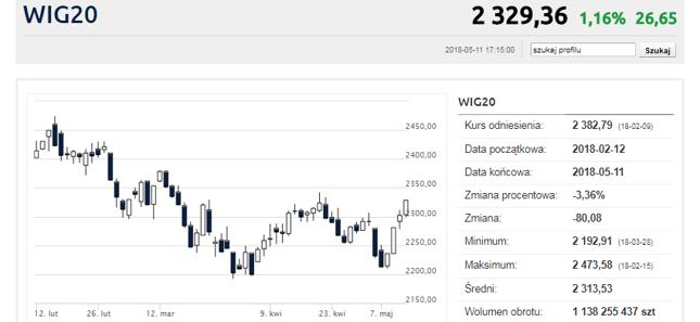 Świetne cztery sesje na WIG20. Reszta rynku jednak śpi