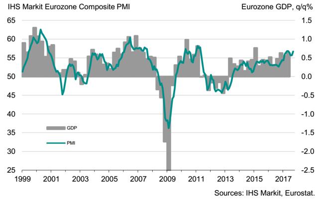 Łączony wskaźnik PMI dla strefy euro (w pkt., lewa oś)  na tle kwartalnej dynamiki PKB (kdk, w %, prawa oś).