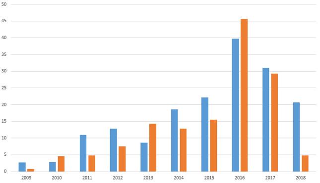 Wartość napływu chińskich BIZ do UE (niebieski) i USA (pomarańczowy) w latach 2009-18 [mld dol.]